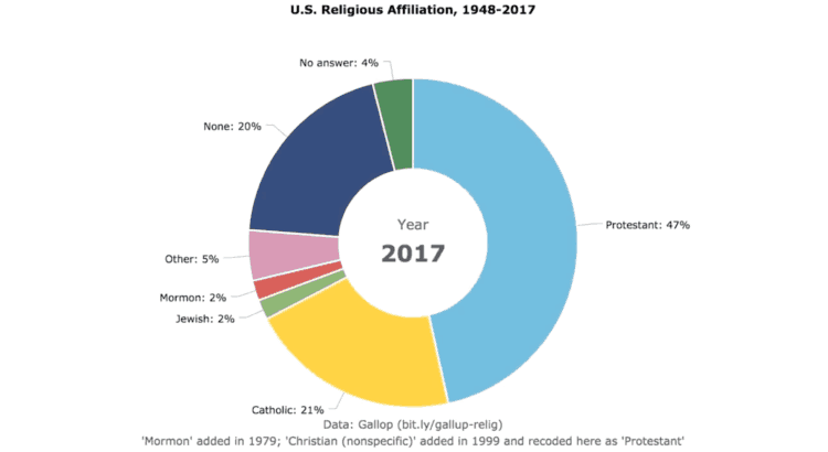 Visualizing religious affiliation screenshot